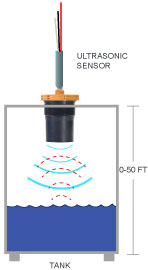 The Sensor uses Ultrasonic Waves to monitor tank levels
