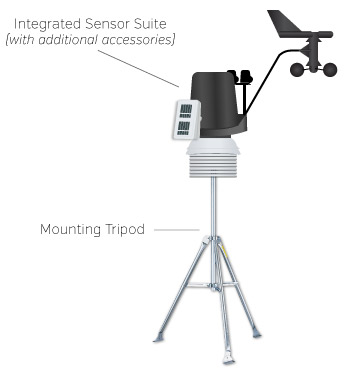 Mounting tripod with Integrated Sensor Suite