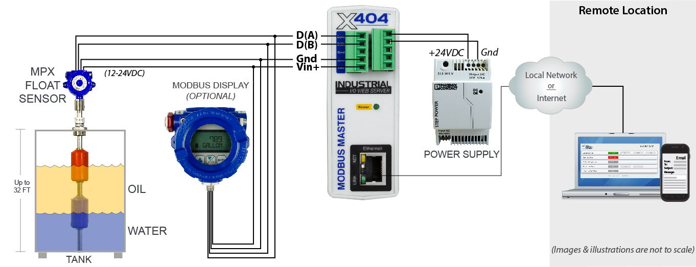 MND display remote application example connected to an MPX modbus float sensor and X-404 module