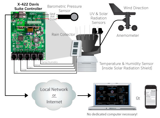 Remote monitor weather with ControlByWeb's X-422