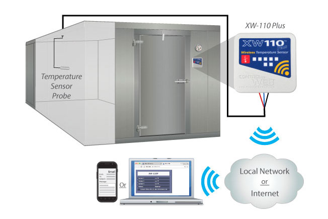 Simple wifi freezer monitoring