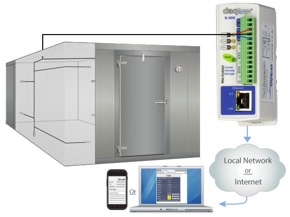 Remote freezer monitoring and logging with ControlByWeb's X-300 Advanced Temperature Module.