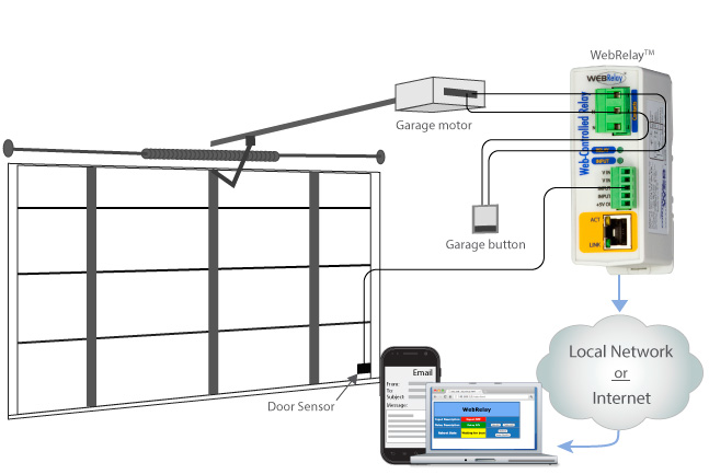Control garage door remotely and monitor door status using WebRelay