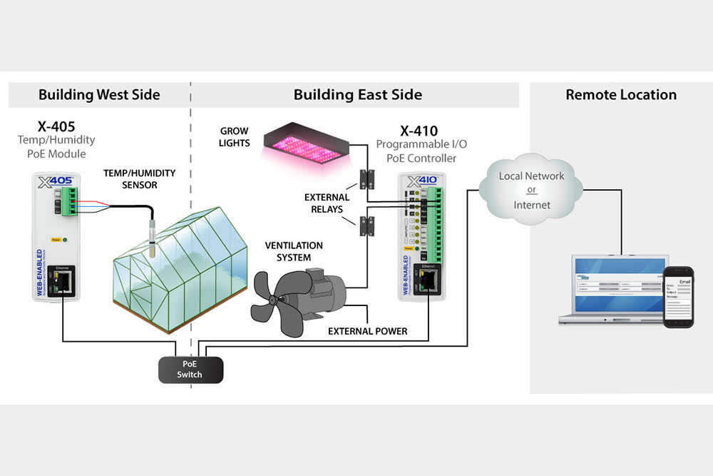 Wiring diagram for greenhouse automation
