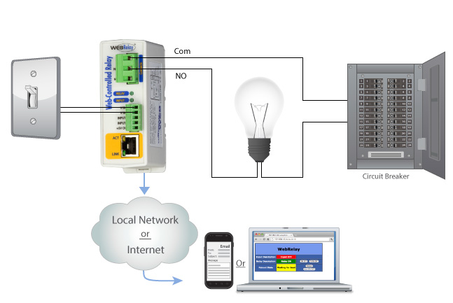 Smart Home Wiring Diagram additionally Sr Fa Cct Wiring additionally  likewise Daintree together with Systemgrafik Dali. on dali lighting control wiring diagram