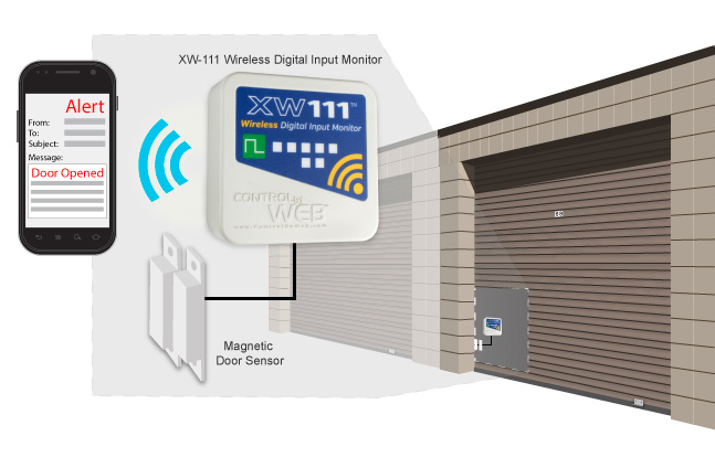 Wirelessly monitor storage doors. Receive text/email alerts if door is opened.