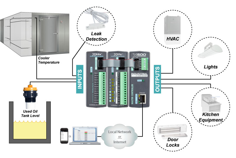 Diagram for restaurant building automation