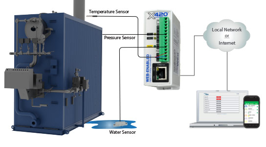 X-420 monitoring boiler temperature and pressure as well as water leaks.