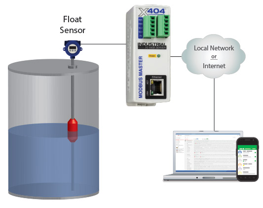 Float level sensor in a water tank connected to an X404 controller