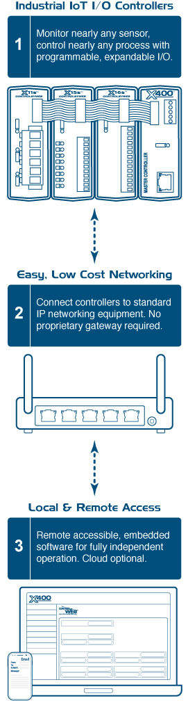 How ControlByWeb Works. First, monitor sensors, control nearly any process with programmable, expandable I/O. Second, connect controllers to standard IP networking equipment. Third, Remote accessable, embedded software for fully independent operation. Cloud Optional