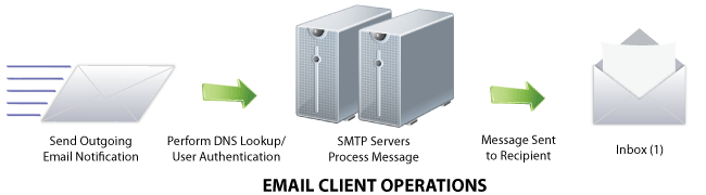 Email Client Operations
