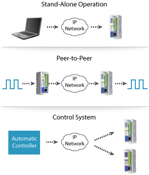 ControlByWeb Ethernet I/O devices can communicate peer-to-peer, be controlled by an automatic controller, or work as a stand-alone device