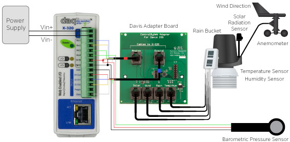 Davis Sensor Suite with ControlByWeb's X-320M and Davis Adapter Board