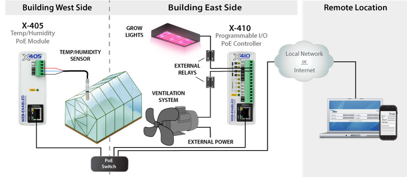 X-405 monitoring temperatures for multiple greenhouses