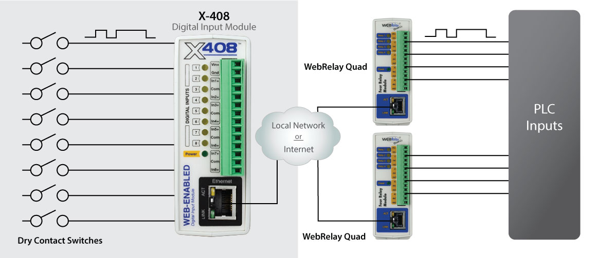 X-408 can be used for I/O mirroring accross multiple devices